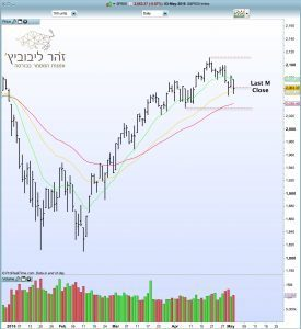 מצב השוק 04.05.16